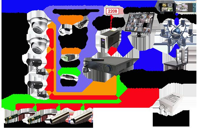 Камеры видеонаблюдения схема подключения видеорегистратор