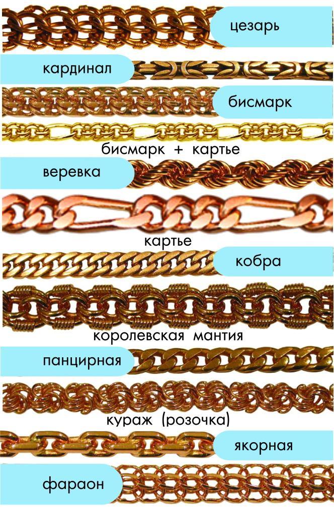 Все виды золотых плетений фото