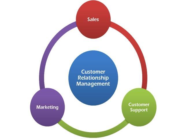 measuring effectiveness of customer relationship management